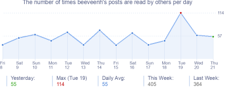 How many times beeveenh's posts are read daily