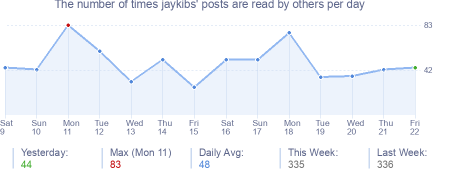 How many times jaykibs's posts are read daily