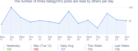 How many times babigyrl5's posts are read daily
