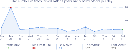 How many times SilverPlatter's posts are read daily