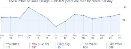 How many times DesignBuild516's posts are read daily