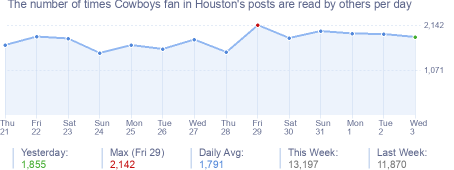How many times Cowboys fan in Houston's posts are read daily