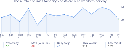 How many times famenity's posts are read daily