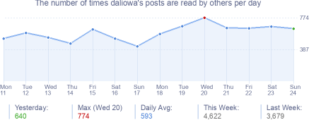 How many times daliowa's posts are read daily