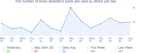 How many times dsnellen's posts are read daily