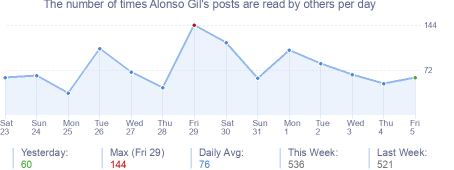 How many times Alonso Gil's posts are read daily