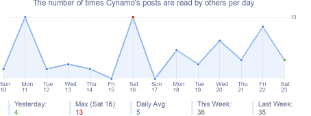 How many times Cynamo's posts are read daily
