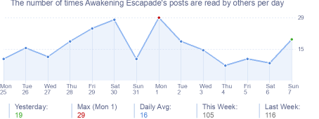 How many times Awakening Escapade's posts are read daily