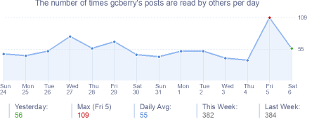 How many times gcberry's posts are read daily