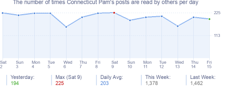 How many times Connecticut Pam's posts are read daily