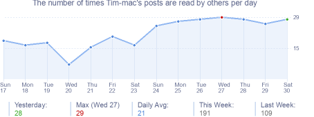 How many times Tim-mac's posts are read daily