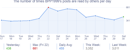 How many times BPP1999's posts are read daily