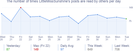 How many times LittleMissSunshine's posts are read daily
