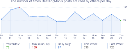 How many times BeatAngMoh's posts are read daily