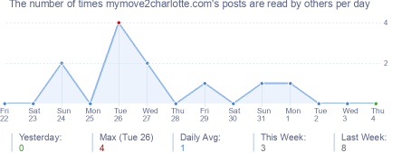 How many times mymove2charlotte.com's posts are read daily