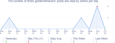 How many times goldenretrievers's posts are read daily