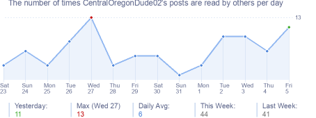 How many times CentralOregonDude02's posts are read daily