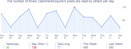 How many times CashmereEsquire's posts are read daily