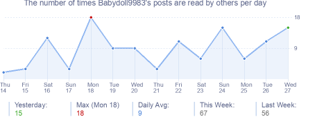 How many times Babydoll9983's posts are read daily