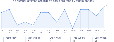 How many times UrbanTile's posts are read daily