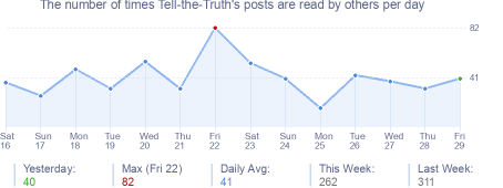 How many times Tell-the-Truth's posts are read daily