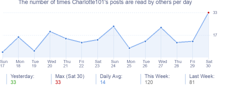 How many times Charlotte101's posts are read daily