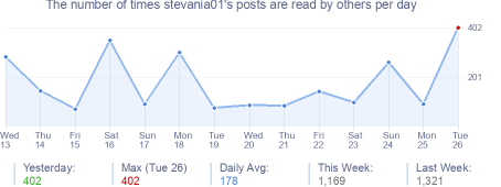 How many times stevania01's posts are read daily