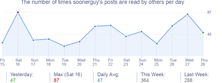 How many times soonerguy's posts are read daily