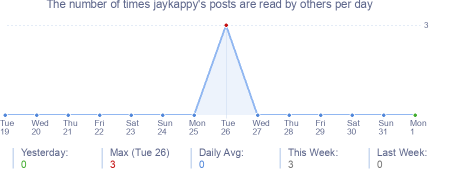 How many times jaykappy's posts are read daily