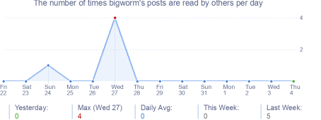 How many times bigworm's posts are read daily