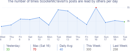 How many times ScooterMcTavish's posts are read daily