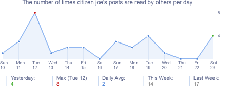 How many times citizen joe's posts are read daily