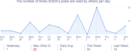How many times tlc925's posts are read daily