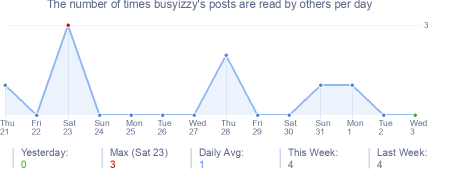 How many times busyizzy's posts are read daily