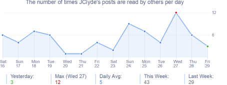 How many times JClyde's posts are read daily