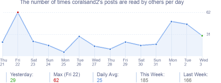How many times coralsand2's posts are read daily