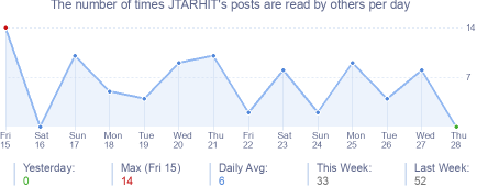 How many times JTARHIT's posts are read daily