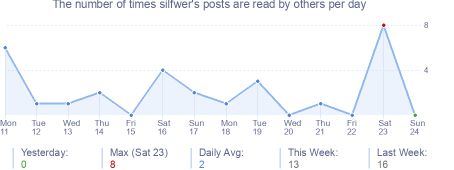 How many times silfwer's posts are read daily