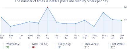 How many times dude66's posts are read daily