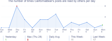 How many times CaliforniaBear's posts are read daily