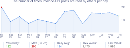 How many times ImaloneJill's posts are read daily