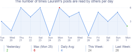 How many times LauraW's posts are read daily