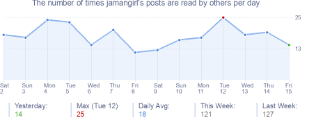How many times jamangirl's posts are read daily
