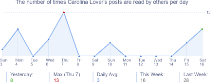 How many times Carolina Lover's posts are read daily