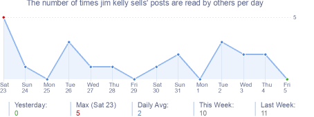 How many times jim kelly sells's posts are read daily