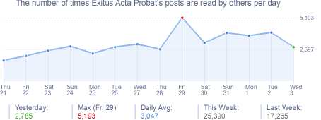 How many times Exitus Acta Probat's posts are read daily