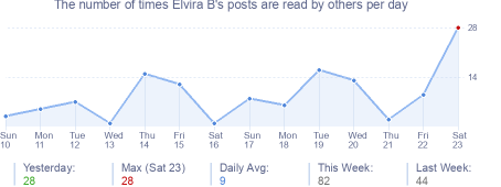 How many times Elvira B's posts are read daily