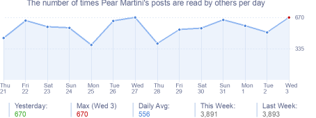How many times Pear Martini's posts are read daily