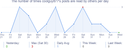 How many times coolguy877's posts are read daily