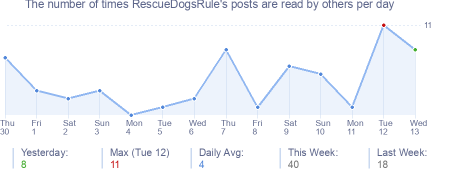 How many times RescueDogsRule's posts are read daily